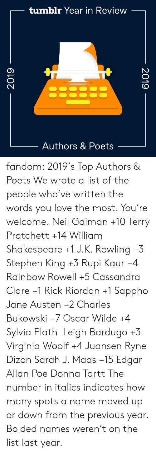 Donna: tumblr Year in Review  Authors & Poets  2019  2019 fandom:  2019's Top Authors & Poets  We wrote a list of the people who've written the words you love the most. You're welcome.  Neil Gaiman +10  Terry Pratchett +14  William Shakespeare +1  J.K. Rowling −3  Stephen King +3  Rupi Kaur −4  Rainbow Rowell +5  Cassandra Clare −1  Rick Riordan +1  Sappho  Jane Austen −2  Charles Bukowski −7  Oscar Wilde +4  Sylvia Plath   Leigh Bardugo +3  Virginia Woolf +4  Juansen Ryne Dizon  Sarah J. Maas −15  Edgar Allan Poe  Donna Tartt The number in italics indicates how many spots a name moved up or down from the previous year. Bolded names weren't on the list last year.