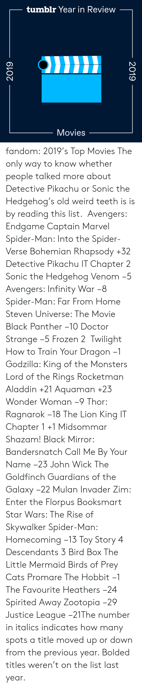 Avengers: tumblr Year in Review  Movies  2019  2019 fandom:  2019's Top Movies  The only way to know whether people talked more about Detective Pikachu or Sonic the Hedgehog's old weird teeth is is by reading this list.   Avengers: Endgame  Captain Marvel  Spider-Man: Into the Spider-Verse  Bohemian Rhapsody +32  Detective Pikachu  IT Chapter 2  Sonic the Hedgehog  Venom −5  Avengers: Infinity War −8  Spider-Man: Far From Home  Steven Universe: The Movie  Black Panther −10  Doctor Strange −5  Frozen 2   Twilight  How to Train Your Dragon −1  Godzilla: King of the Monsters  Lord of the Rings  Rocketman  Aladdin +21  Aquaman +23  Wonder Woman −9  Thor: Ragnarok −18  The Lion King  IT Chapter 1 +1  Midsommar  Shazam!  Black Mirror: Bandersnatch  Call Me By Your Name −23  John Wick  The Goldfinch  Guardians of the Galaxy −22  Mulan  Invader Zim: Enter the Florpus  Booksmart  Star Wars: The Rise of Skywalker  Spider-Man: Homecoming −13  Toy Story 4  Descendants 3  Bird Box  The Little Mermaid  Birds of Prey  Cats  Promare  The Hobbit −1  The Favourite  Heathers −24  Spirited Away  Zootopia −29 Justice League −21The number in italics indicates how many spots a title moved up or down from the previous year. Bolded titles weren't on the list last year.