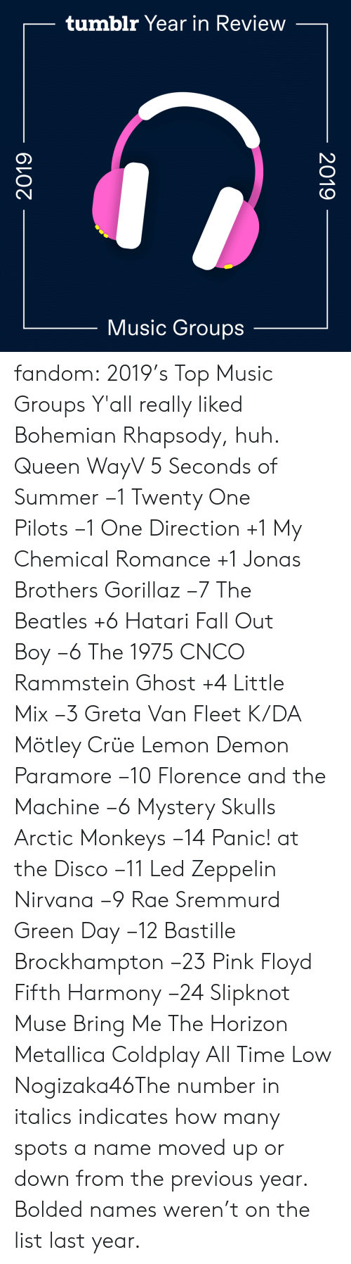 florence: tumblr Year in Review  Music Groups  2019  2019 fandom:  2019's Top Music Groups  Y'all really liked Bohemian Rhapsody, huh.  Queen  WayV  5 Seconds of Summer −1  Twenty One Pilots −1  One Direction +1  My Chemical Romance +1  Jonas Brothers  Gorillaz −7  The Beatles +6  Hatari  Fall Out Boy −6  The 1975  CNCO  Rammstein  Ghost +4  Little Mix −3  Greta Van Fleet  K/DA  Mötley Crüe  Lemon Demon  Paramore −10  Florence and the Machine −6  Mystery Skulls  Arctic Monkeys −14  Panic! at the Disco −11  Led Zeppelin   Nirvana −9  Rae Sremmurd  Green Day −12  Bastille  Brockhampton −23  Pink Floyd  Fifth Harmony −24  Slipknot  Muse  Bring Me The Horizon  Metallica  Coldplay  All Time Low  Nogizaka46The number in italics indicates how many spots a name moved up or down from the previous year. Bolded names weren't on the list last year.