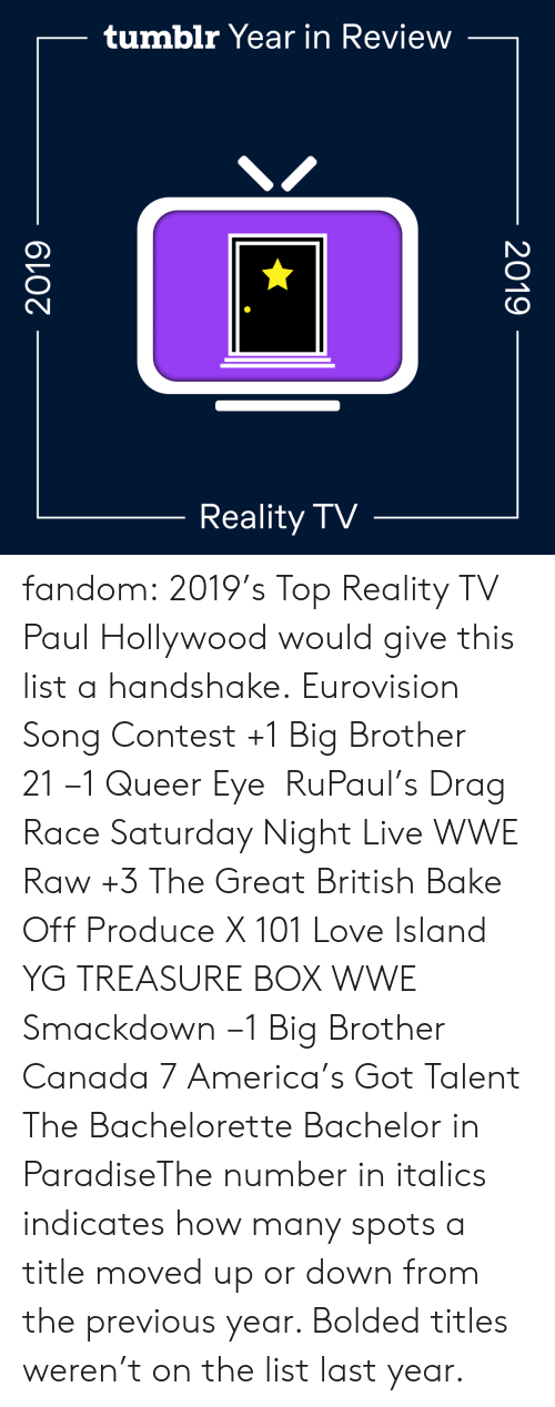 Saturday Night Live: tumblr Year in Review  Reality TV  2019  2019 fandom:  2019's Top Reality TV  Paul Hollywood would give this list a handshake.  Eurovision Song Contest +1  Big Brother 21 −1  Queer Eye   RuPaul's Drag Race  Saturday Night Live  WWE Raw +3  The Great British Bake Off  Produce X 101  Love Island  YG TREASURE BOX  WWE Smackdown −1  Big Brother Canada 7  America's Got Talent  The Bachelorette  Bachelor in ParadiseThe number in italics indicates how many spots a title moved up or down from the previous year. Bolded titles weren't on the list last year.