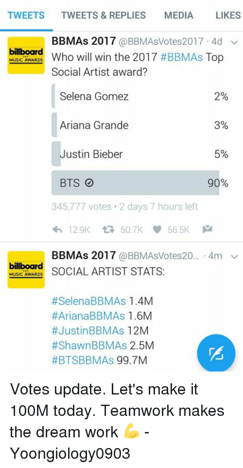Dream Work: TWEETS  TWEETS & REPLIES  MEDIA  LIKES  BBMAs 2017  @BBMAsVotes2017 4d v  billboard  Top  MUSIC AWARDS  Who will win the 2017 #BBMAs Social Artist award?  Selena Gomez  2%  Ariana Grande  3%  Justin Bieber  5%  BTS O  90%  345,777 votes. 2 days 7 hours left  BBMAs 2017  @BBMAsVotes20  4m v  billboard  MUSIC AWARDS  SOCIAL ARTIST STATS  #Selena BBMAs 1.4M  #Ariana BBMAs 1.6M  #Justin BBMAs  12M  #Shawn BBM As 2.5M  #BTSBBM As  99.7M Votes update. Let's make it 100M today. Teamwork makes the dream work 💪  - Yoongiology0903
