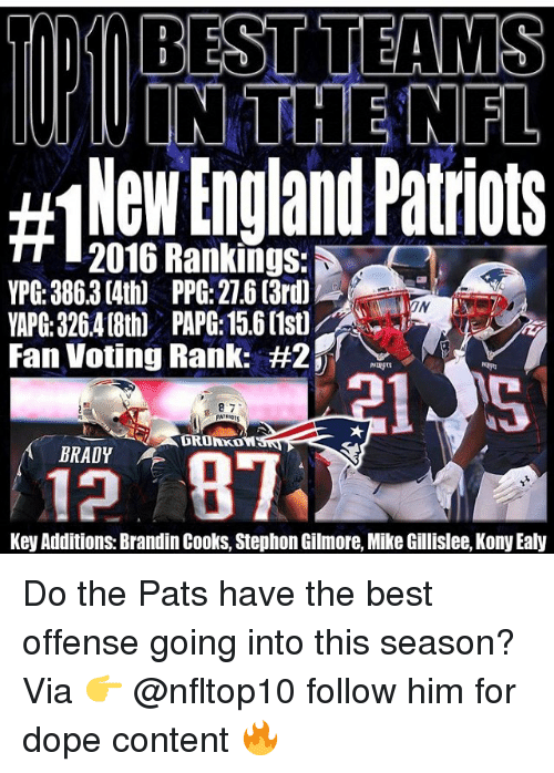 Dro: TWIN THE NFL  #INewEnglandPatriots  2016 Rankings:  YPG: 386.3 (4th) PPG: 276 (3rd)  6418th PAP: 56(1st  Fan Voting Rank: #2  ON  IN  VAPG: 32  8 7  DRO  BRADY  Key Additions: Brandin Cooks, Stephon Gilmore, Mike Gillislee, Kony Ealy Do the Pats have the best offense going into this season? Via 👉 @nfltop10 follow him for dope content 🔥