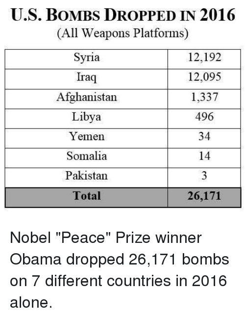 """Memes, Afghanistan, and Iraq: U.S. BOMBS DROPPED IN 2016  All Weapons Platforms)  12,192  Syria  12,095  Iraq  Afghanistan  1,337  496  Libya  34  Yemen.  14  Somalia  3  Pakistan  Total  26,171 Nobel """"Peace"""" Prize winner Obama dropped 26,171 bombs on 7 different countries in 2016 alone."""