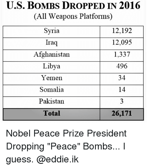 """Memes, Afghanistan, and Iraq: U.S. BOMBS DROPPED IN 2016  (All Weapons Platforms  Syria  12,192  12,095  Iraq  Afghanistan  1.337  496  Libya  Yemen.  34  14  Somalia  Pakistan  Total  26,171 Nobel Peace Prize President Dropping """"Peace"""" Bombs... I guess. @eddie.ik"""