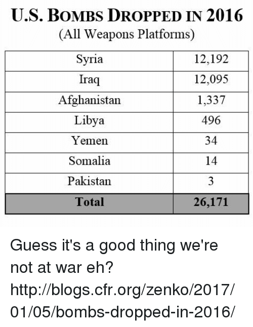 Memes, Afghanistan, and Iraq: U.S. BOMBS DROPPED IN 2016  (All Weapons Platforms  Syria  12,192  12,095  Iraq  Afghanistan  1,337  496  Libya  34  Yemen  14  Somalia  3  Pakistan.  Total  26,171 Guess it's a good thing we're not at war eh? http://blogs.cfr.org/zenko/2017/01/05/bombs-dropped-in-2016/