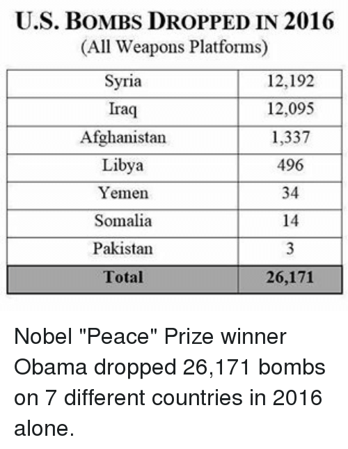 """Memes, Afghanistan, and Iraq: U.S. BOMBS DROPPED IN 2016  (All Weapons Platforms)  Syria  12,192  12,095  Iraq  1,337  Afghanistan  Libya  496  34  Yemen.  Somalia  14  Pakistan  26,171  Total Nobel """"Peace"""" Prize winner Obama dropped 26,171 bombs on 7 different countries in 2016 alone."""