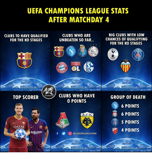 Qatar: UEFA CHAMPIONS LEAGUE STATS  AFTER MATCHDAY 4  CLUBS TO HAVE QUALIFIED  FOR THE KO STAGES  CLUBS WHO ARE  UNBEATEN SO FAR..  BIG CLUBS WITH LOW  CHANCES OF QUALIFYING  FOR THE KO STAGES  OLYMPIQUE  YONNAIS  CLUBS WHO HAVE  0 POINTS  ORGAIZATION  TOP SCORER  GROUP OF DEATH  N6 POINTS  6 POINTS  5 POINTS  4 POINTS  QATAR  Rakuten  y 回@AZRORGANIZATION