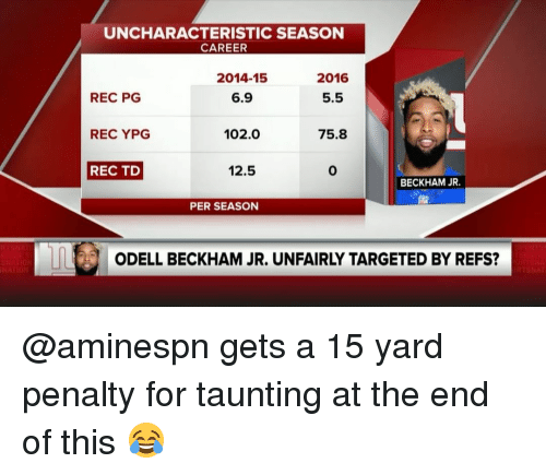Memes, Odell Beckham Jr., and Target: UNCHARACTERISTIC SEASON  CAREER  2014-15  2016  6.9  5.5  REC PG  102.0  REC YPG  75.8  12.5  REC TD  BECKHAM JR  PER SEASON  ODELL BECKHAM JR. UNFAIRLY TARGETED BY REFS? @aminespn gets a 15 yard penalty for taunting at the end of this 😂