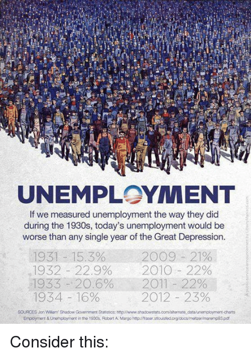 margo: UNEMPLOYMENT  If we measured unemployment the way they did  during the 1930s, today's unemployment would be  worse than any single year of the Great Depression.  1931 15.3% 20 9 21%  1932 22.9%  2010 22%  1933 20.6% 2011 22%  1934 16%  2012 23%  SOURCES Jon Wiliam' Shadow Government Statistics: http:INww.shadowstats com alternate dataunemployment-charts  Employment & Unemployment in the 1930s, Robert A Margo http:llfaser stouisfedorg/docs/meltzer/maremp93 pdf Consider this: