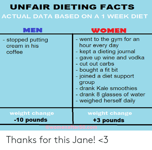 Kale: UNFAIR DIETINGFACTS  ACTUAL DATA BASED ON A1 WEEK DIET  MEN  WOMEN  ent to the gym for an  hour every day  kept a dieting iournal  gave up wine and vodka  cut out carbs  bought a fit bit  joined a diet support  group  drank Kale smoothies  drank 8 glasses of water  weighed herself daily  stopped putting  cream in his  coffee  weight change  -10 pounds  weight change  +3 pounds Thanks for this Jane! <3