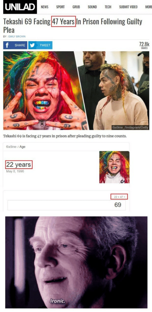 6Ix9Ine: UNILAD  NEWS SPORT GRUB SOUND TECH SUBMIT VIDEO MORE  Tekashi 69 Facing 47 Years In Prison Following Guilty  Plea  BY EMILY BROWN  72.8k  SHARE  TWEET  SHARES  6ix9ine /Instagram/Getty  Tekashi 69 is facing 47 years in prison after pleading guilty to nine counts.  6ix9ine / Age  22 years  May 8, 1996  2 +47-  69  ronic.