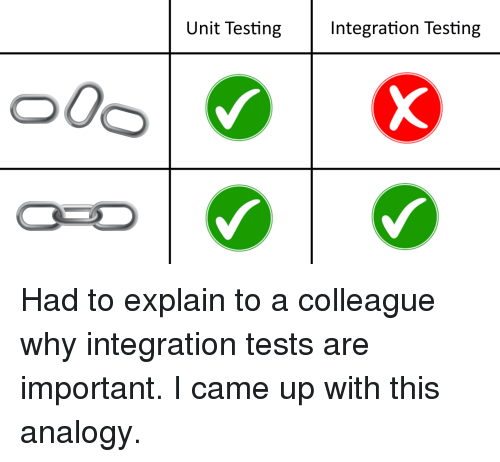 Analogy: Unit Testing  Integration Testing  o0o Had to explain to a colleague why integration tests are important. I came up with this analogy.