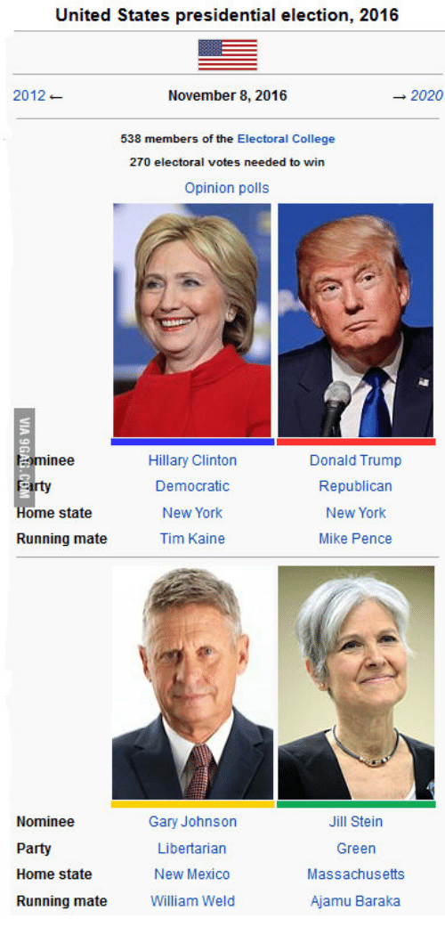 United States Presidential Election 2016 2012 2020 ...