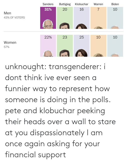 Asking: unknought:  transgenderer: i dont think ive ever seen a funnier way to represent how someone is doing in the polls. pete and klobuchar peeking their heads over a wall to stare at you dispassionately I am once again asking for your financial support