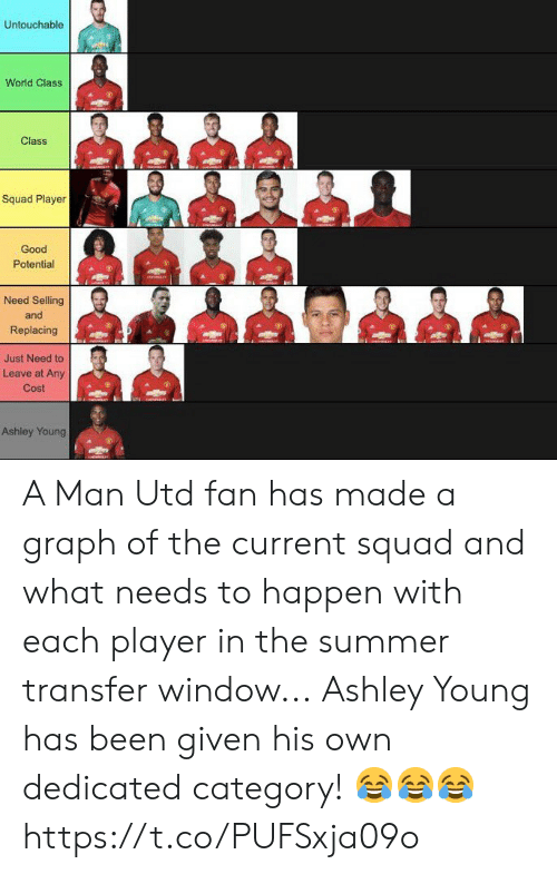 Graph: Untouchable  World Class  Class  Squad Player  Good  Potential  Need Selling  and  Replacing  Just Need to  Leave at Any  Cost  Ashley Young A Man Utd fan has made a graph of the current squad and what needs to happen with each player in the summer transfer window...  Ashley Young has been given his own dedicated category! 😂😂😂 https://t.co/PUFSxja09o