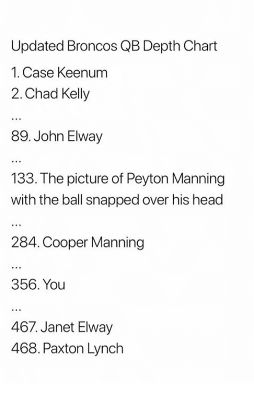John Elway: Updated Broncos QB Depth Chart  1. Case Keenum  2. Chad Kelly  89. John Elway  133. The picture of Peyton Manning  with the ball snapped over his head  284. Cooper Manning  356. You  467. Janet Elway  468. Paxton Lynch