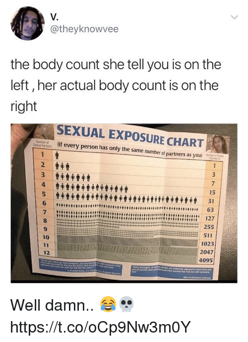 Memes, 🤖, and Her: V.  @theyknowvee  the body count she tell you is on the  left, her actual body count is on the  right  SEXUAL EXPOSURE CHART  (if every person has only the same number of partners as you  15  10  1023  2047  4095  12 Well damn.. 😂💀 https://t.co/oCp9Nw3m0Y