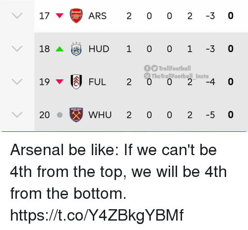 Arsenal, Be Like, and Memes: V17  ARS 2 0 0 2 3 0  18HUD 1 0 0 1 -3 0  fTrollFootball  The TrollFootball Insta  19 I FUL  WHU 2 0 0 2 -5 0 Arsenal be like: If we can't be 4th from the top, we will be 4th from the bottom. https://t.co/Y4ZBkgYBMf