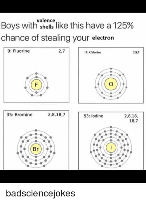 """Electronical: valence  Boys with""""shellslike this have a 125%  chance of stealing your electron  9: Fluorine  2,7  17: Chlorine  2,8.7  2,8,7  Cl  35: Bromine  2,8,18,7  53: lodine  2,8,18,  18,7 badsciencejokes"""