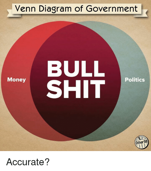 Venn diagram of government bull politics money shit other 98 venn diagram of government bull politics money shit other 98 accurate meme on sizzle ccuart Image collections