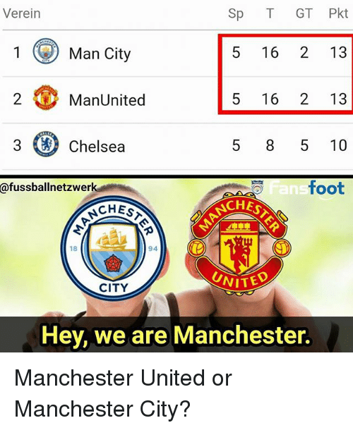 Chelsea, Memes, and Manchester United: Verein  Sp T GT Pkt  Man City  5 16 2 13  5 16 2 13  2 ManUnited  3  Chelsea  5 85 10  an  foot  @fussbalinetzwerK  CHES  CHES  18  94  UNITED  CITY  Hey, we are Manchester. Manchester United or Manchester City?