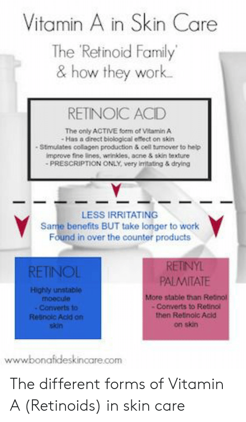 collagen: Vitamin A in Skin Care  The Retinoid Family  & how they work..  RETINOIC ACID  The only ACTIVE form of Vitamin A  Has a direct biological effect on skin .  - Stimulates collagen production & cell turnover to help  improve fine lines, wrinkles, acne & skin texture  PRESCRIPTION ONLY, very imitating & drying  LESS IRRITATING  Same benefits BUT take longer to work  Found in over the counter products  RETINYL  PALMITATE  RETINOL  Highly unstable  moecule  More stable than Retnol  -Converts to Retinol  then Retinolc Acid  Converts to  Retinolc Acid on  skin  on skin  www.bonafideskincare.com The different forms of Vitamin A (Retinoids) in skin care