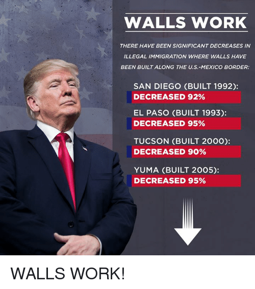 Immigration: WALLS WORK  THERE HAVE BEEN SIGNIFICANT DECREASES IN  ILLEGAL IMMIGRATION WHERE WALLS HAVE  BEEN BUILT ALONG THE U.S.-MEXICO BORDER:  SAN DIEGO (BUILT 1992):  DECREASED 92%  EL PASO (BUILT 1993):  DECREASED 95%  TUCSON (BUILT 2000):  DECREASED 90%  YUMA (BUILT 2005):  DECREASED 95% WALLS WORK!