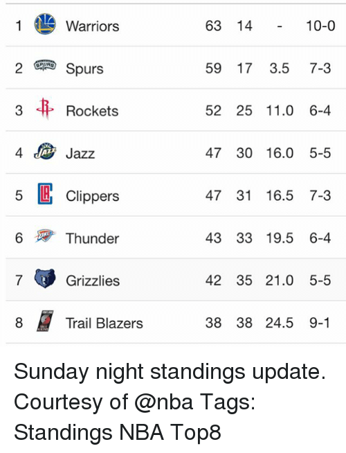 Memphis Grizzlies, Memes, and Nba: Warriors  2 Spurs  Rockets  4 Jazz  5 Clippers  6 Thunder  7 Grizzlies  Trail Blazers  63 14  10-0  59 17 3.5  7-3  52 25 11.0 6-4  47 30 16.0 5-5  47 31 16.5 7-3  43 33 19.5 6-4  42 35 21.0 5-5  38 38 24.5 9-1 Sunday night standings update. Courtesy of @nba Tags: Standings NBA Top8