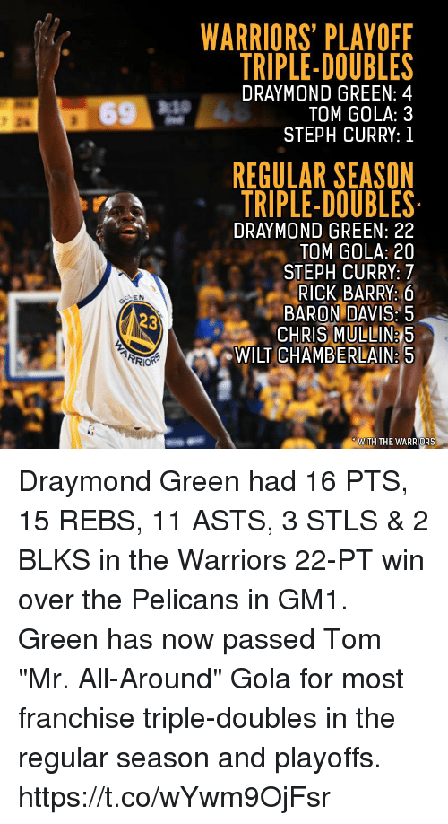 """Baron Davis: WARRIORS' PLAYOFF  TRIPLE-DOUBLES  DRAYMOND GREEN: 4  TOM GOLA: 3  STEPH CURRY: 1  REGULAR SEASON  TRIPLE-DOUBLES  DRAYMOND GREEN: 22  TOM GOLA: 20  STEPH CURRY: 7  RICK BARRY: 6  BARON DAVIS:5  CHRIS MULLIN&5  WILT CHAMBERLAIN. 5  CLEN  WITH THE WARRIORS Draymond Green had 16 PTS, 15 REBS, 11 ASTS, 3 STLS & 2 BLKS in the Warriors 22-PT win over the Pelicans in GM1.  Green has now passed Tom """"Mr. All-Around"""" Gola for most franchise triple-doubles in the regular season and playoffs. https://t.co/wYwm9OjFsr"""