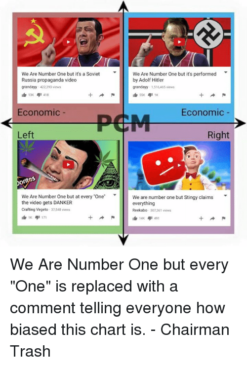 "Memes, Stingy, and Trash: We Are Number One but it's performed  We Are Number One but it's a Soviet  Russia propaganda video  by Adolf Hitler  grand ayy 422,393 views  granday 1,516,465 views  418  411K  Economic  Economic  PCM  Left  Right  We Are Number One but at every ""One  We are number one but Stingy claims  T  the video gets DANKER  everything  Crafting Vegeto 37548 views  Reekabo 307361 views  1K  4I 491 We Are Number One but every ""One"" is replaced with a comment telling everyone how biased this chart is.  - Chairman Trash"