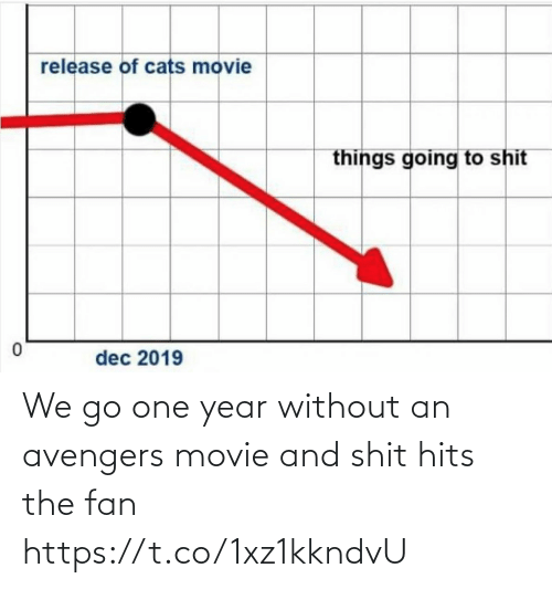 Funny: We go one year without an avengers movie and shit hits the fan https://t.co/1xz1kkndvU