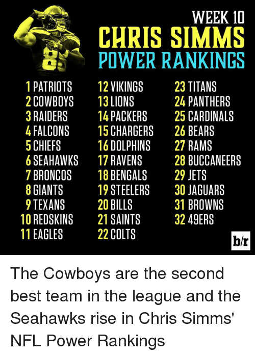49er: WEEK 10  CHRIS SIMMS  POWER RANKINGS  !PATRIOTS 12VIKINGS 23 TITANS  2COWBOYS 13LIONS  24 PANTHERS  3RAIDERS 14PACKERS 25 CARDINALS  4FALCONS 15CHARGERS 26BEARS  5 CHIEFS  1&DOLPHINS 27 RAMS  6SEAHAWKS 17RAVENS 28 BUCCANEERS  7BRONCOS 18BENGALS 29 JETS  GIANTS 19STEELERS 3O JAGUARS  9TEXANS 2O BILLS  31 BROWNS  1°REDSKINS 21 SAINTS 32 49ERS  11 EAGLES  22 COLTS  b/r  10 S  SL  RA  SS  EN  RN  SHI S  NTDR  K Tan NT RD AR-CO TS GU kow Ber  ANRA  TGO ER  IAAEAUEA  R9  TPCBRBJJB4  3456789012  SA  2222222333  ES SRS  REN  SS  NSEG  VE NG EL S T S  EGINA LE  KRPEG El S  LNT  C A L V N E-1  KOA  IO A HOAET  IL AO  VLPCDRBSBSC  CP 12 3 4 5 6 7 8 1 2 1 2  23456789012  1111111122  SS  KS  TYSS  ACSSA  IS  BEO  ASL  LlAON  AXDG  AOA Al H E R E E A  PCRFCSBGTRE  12345678901 The Cowboys are the second best team in the league and the Seahawks rise in Chris Simms' NFL Power Rankings