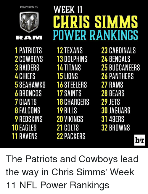 Broncos: WEEK 11  POWERED BY  CHRIS SIMMS  RAM POWER RANKINGS  1 PATRIOTS  12 TEXANS  23 CARDINALS  2 COWBOYS  13 DOLPHINS  24 BENGALS  3 RAIDERS  14 TITANS  25 BUCCANEERS  26 PANTHERS  4 CHIEFS  15 LIONS  5 SEAHAWKS 16 STEELERS  27 RAMS  28 BEARS  6 BRONCOS  17 SAINTS  18 CHARGERS  29 JETS  7 GIANTS  30 JAGUARS  8 FALCONS  19 BILLS  9 REDSKINS 20 VIKINGS  31 49ERS  21 COLTS  10 EAGLES  32 BROWNS  11 RAVENS  22 PACKERS  br The Patriots and Cowboys lead the way in Chris Simms' Week 11 NFL Power Rankings