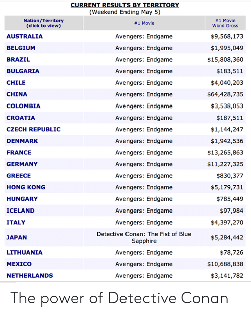 Belgium: (Weekend Ending May 5)  Nation/Territory  (click to view)  #1 Movie  Wknd Gross  # 1 Movie  $9,568,173  $1,995,049  $15,808,360  $183,511  $4,040,203  $64,428,735  $3,538,053  $187,511  $1,144,247  $1,942,536  $13,265,863  $11,227,325  $830,377  $5,179,731  $785,449  $97,984  $4,397,270  $5,284,442  $78,726  $10,688,838  $3,141,782  AUSTRALIA  BELGIUM  BRAZIL  BULGARIA  CHILE  CHINA  COLOMBIA  CROATIA  CZECH REPUBLIC  DENMARK  FRANCE  GERMANY  GREECE  HONG KONG  HUNGARY  ICELAND  ITALY  JAPAN  LITHUANIA  MEXICO  NETHERLANDS  Avengers: Endgame  Avengers: Endgame  Avengers: Endgame  Avengers: Endgame  Avengers: Endgame  Avengers: Endgame  Avengers: Endgame  Avengers: Endgame  Avengers: Endgame  Avengers: Endgame  Avengers: Endgame  Avengers: Endgame  Avengers: Endgame  Avengers: Endgame  Avengers: Endgame  Avengers: Endgame  Avengers: Endgame  Detective Conan: The Fist of Blue  Sapphire  Avengers: Endgame  Avengers: Endgame  Avengers: Endgame The power of Detective Conan