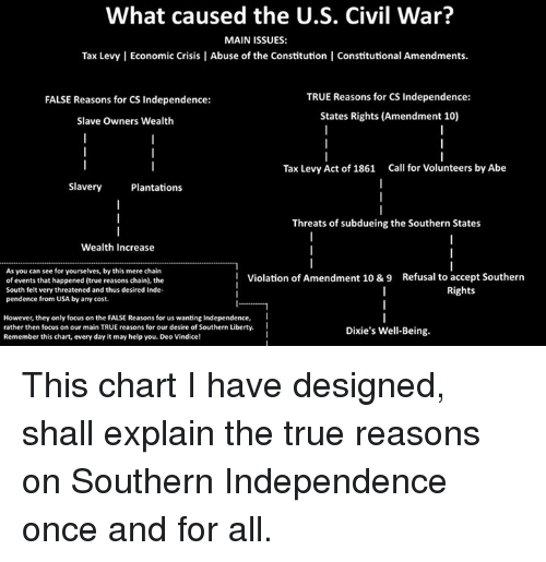 what caused the civil war in How sectionalism lead to the civil war the civil war was caused by a variety amount of sectionalism throughout the us the civil war.