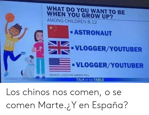 espana: WHAT DO YOU WANT TO BE  WHEN YOU GROW UP?  AMONG CHILDREN 8-12  ASTRONAUT  01  VLOGGER/YOUTUBER  VLOGGER/YOUTUBER  SOURCE: LEGO/THE HARRIS P0LL  TALK OF THE TABLE Los chinos nos comen, o se comen Marte.¿Y en España?