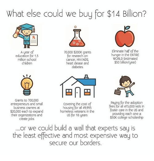 Memes, 🤖, and Als: What else could we buy for $14 Billion?  Eliminate half of the  A year of  70,000 $200K for research on  hunger in the ENTIRE  education for 1.3  WORLD (estimated  Cancer, HIV/AIDS  $30 billion year  children  heart diease and  diabetes  Grants to 700.000  paying for the adoption  entrepreneurs and small  Covering the cost of  for al fees for all 415,000 kids in  business owners at  foster care in the US and  $20,000 each to expand  homeless veterans in the  providing each one a  their organizations and  US for 18 years  $30K colege scholarship  create jobs  or we could build a wall that experts say is  the least effective and most expensive way to  secure our borders.