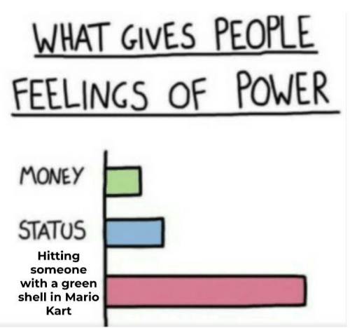 Mario Kart: WHAT GIVES PEOPLE  FEELINGS OF POWER  MONEY  STATUS  Hitting  someone  with a green  shell in Mario  Kart