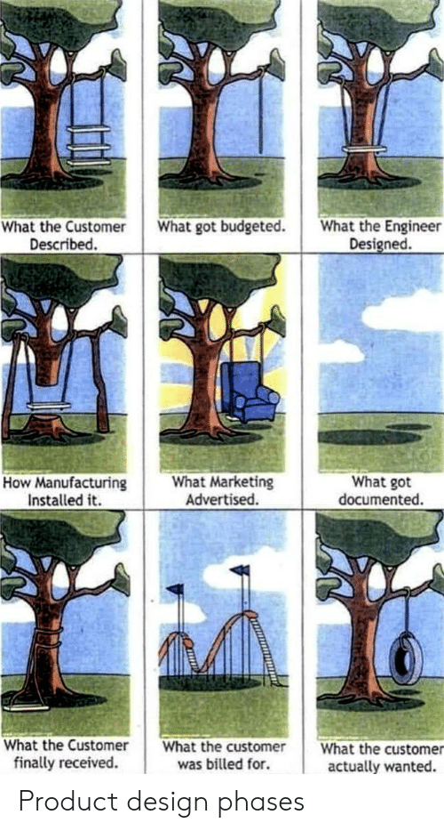 marketing: What got budgeted.  What the Engineer  What the Customer  Described.  Designed.  What Marketing  Advertised.  How Manufacturing  Installed it  What got  documented.  What the Customer  What the customer  What the customer  finally received.  was billed for.  actually wanted. Product design phases