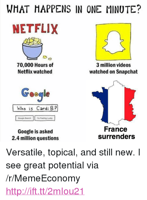 """surrenders: WHAT HAPPENS IN ONE MINUTE?  NETFLIX  70,000 Hours of  Netflix watched  3 million videos  watched on Snapchat  Google  Who is Cardi B?  Google Search  mFeeling Lucky  Google is asked  2.4 million questions  France  surrenders <p>Versatile, topical, and still new. I see great potential via /r/MemeEconomy <a href=""""http://ift.tt/2mIou21"""">http://ift.tt/2mIou21</a></p>"""