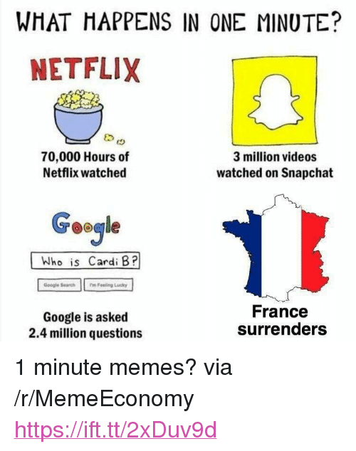 "Google, Memes, and Netflix: WHAT HAPPENS IN ONE MINUTE?  NETFLIX  70,000 Hours of  Netflix watched  3 million videos  watched on Snapchat  Geogle  Who is Cardi B?  Google Search m Feeling Lucky  Google is asked  2.4 million questions  France  surrenders <p>1 minute memes? via /r/MemeEconomy <a href=""https://ift.tt/2xDuv9d"">https://ift.tt/2xDuv9d</a></p>"