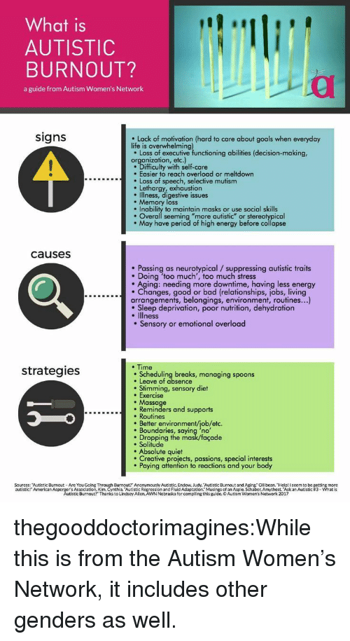 """stereotypical: What is  AUTISTIC  BURNOUT?  a guide from Autism Women's Network  signs  Lack of motivation (hard to care about goals when everyday  life is overwhelming  e Loss of executive functioning abilities (decision-making,  organization, etc.)  Difficulty with self-care  . Easier to reach overload or meltdown  Loss of speech, selective mutism  Lethargy, exhaustion  e Illness, digestive issues  . Memory loss  Inability to maintain masks or use social skills  . Overall seeming """"more autistic"""" or stereotypical  May have period of high energy before collapse  causesS  Passing as neurotypical /suppressing autistic traits  . Doing 'too much', too much stress  . Aging: needing more downtime, having less energy  ....c...Changes, good or bad (relationships, jobs, living  arrangements, belongings, environment, routines...)  . Sleep deprivation, poor nutrition, dehydration  . Illness  . Sensory or emotional overload  . Time  strategies  Scheduling breaks, managing spoons  . Leave of absence  . Stimming, sensory diet  . Exercise  . Massage  Reminders and supports  . Routines  . Better environment/job/etc.  Boundaries, saying 'no  Dropping the mask/façade  e Solitude  . Absolute quiet  Creative projects, passions, special interests  Paying attention to reactions and your body  Sources: """"Autistic Burnout- Are You Going  Burnout? Anonymously Autistic. Endow, Judy. Autistic Burnout and Aging. Ollibean. Help! I seem to be getting more  ssion and Fluid Adaptation."""" Musings of an Aspie. Schaber, Amythest. """"Ask an Autistic #3-what is  urnout? Thanks toia dsey All ReAWNNebraska ford p ng this guides of anti ne. haber, Amythest skan Autistic #3 what is  autistic  American Asperg tistic  Autistic Burnout?"""" Thanks to Lindsey Allen, AWN Nebraska for compiling this guide. o Autism Women's Network 2017 thegooddoctorimagines:While this is from the Autism Women's Network, it includes other genders as well."""