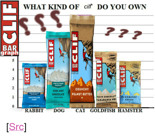 """Chocolate Chip: WHAT KIND OF cilf DO YOU OWN  BA  grap  BAR  BAR  ENERGY BAR  BAR  BAR  WITH ORGANIC  BAR  ROLLED AT  CRUNCHY  COOL MINT  CHOCOLATE PEANUT BUTTER  CHOCOLATE  CHIP  HITE CHocCOLATE  ACADAMIA NUT  BLUEBERRY  CRISP  NEW 24002晦  RABBIT DOG CAT GOLDFISH HAMSTER <p>[<a href=""""https://www.reddit.com/r/surrealmemes/comments/7ttohd/_/"""">Src</a>]</p>"""