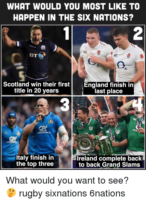 Rugby: WHAT WOULD YOU MOST LIKE TO  HAPPEN IN THE SIX NATIONS?  2  Scotland win their firstEngland finish iin  title in 20 years  last place  CARIPARM  Italy finish in  the top three  Ireland complete back  to back Grand Slams What would you want to see? 🤔 rugby sixnations 6nations