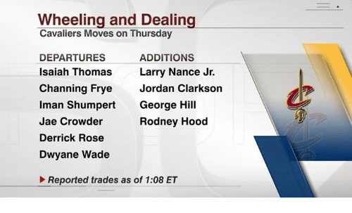 Derrick Rose, Dwyane Wade, and Jordan Clarkson: Wheeling and Dealing  Cavaliers Moves on Thursday  DEPARTURES  Isaiah Thom  Channing Frye Jordan Clarkson  Iman Shumpert George Hill  Jae Crowder  Derrick Rose  Dwyane Wade  ADDITIONS  Larry Nance Jr.  as  Rodney Hood  Reported trades as of 1:08 ET