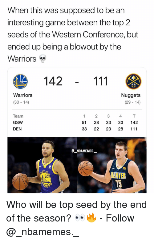 gsw: When this was supposed to be an  interesting game between the top 2  seeds of the Western Conference, but  ended up being a blowout by the  Warriors  142  Warriors  Nuggets  (29 - 14)  (30- 14)  Team  GSW  DEN  1 2 34  51 28 33 30 142  38 22 23 28 111  ENBAMEMES.  30 Who will be top seed by the end of the season? 👀🔥 - Follow @_nbamemes._
