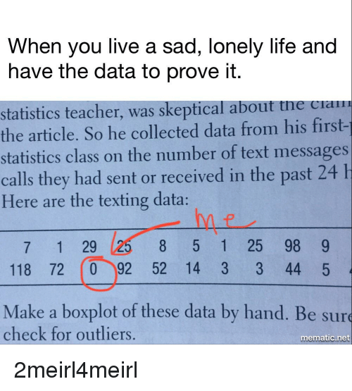 Senting: When you live a sad, lonely life and  have the data to prove it.  statistics teacher, was skeptical about tne ciam  the article. So he collected data from his first-  statistics class on the number of text messages  calls they had sent or received in the past 24  Here are the texting data:  8 5 1 25 98 9  7 1 29  118 72 (0 92 52 14 3 3 44 5  Make a boxplot of these data by hand. Be sur  check for outliers.  mematic.net