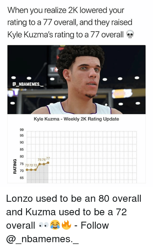 Memes, 🤖, and They: When you realize 2K lowered your  rating to a// overall, and they raised  Kyle Kuzmas rating to a // overall  @_ABAMEMEs.一  Kyle Kuzma - Weekly 2K Rating Update  95  90  85  807676  767gT。.; ..;  Z 75 727272  70  65 Lonzo used to be an 80 overall and Kuzma used to be a 72 overall 👀😂🔥 - Follow @_nbamemes._
