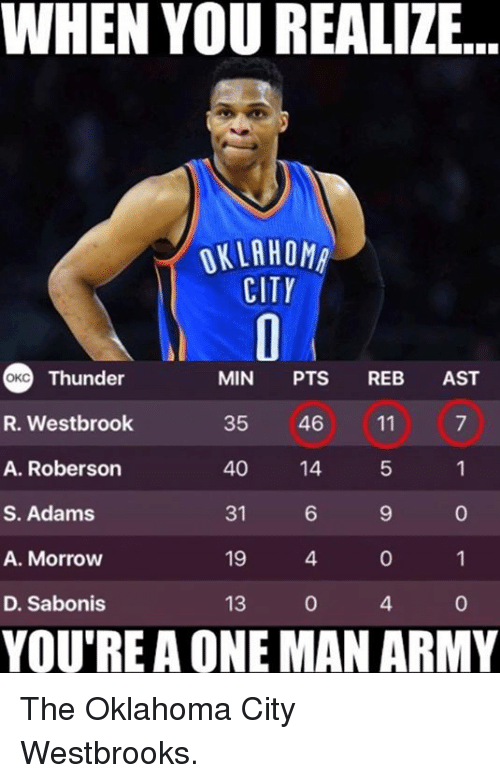Roberson: WHEN YOU REALIZE.  OKLAHOMA  CITY  Thunder  MIN  PTS  REB  AST  OKC  R. Westbrook  35  46 11  40  A. Roberson  14  S. Adams  31  A. Morrow  19  D. Sabonis  13  YOU'RE A ONE MAN ARMY The Oklahoma City Westbrooks.
