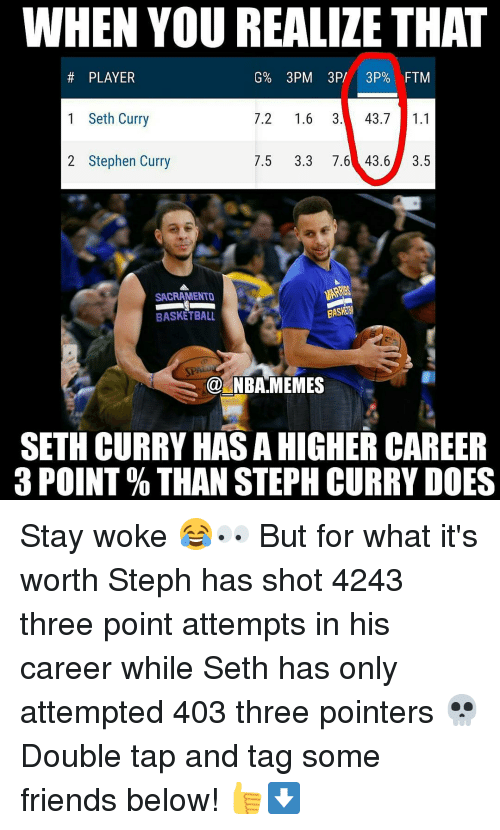 Nba, Player, and Three: WHEN YOU REALIZE THAT  PLAYER  1 Seth Curry  7.2  1.6  3. 43.7  1.1  2 Stephen Curry  7.5 3.3 7.6 43.6  3.5  SACRAMENTO  BASKETBALL  NBA MEMES  SETH CURRY HAS AHIGHER CAREER  3 POINT THAN STEPH CURRY DOES Stay woke 😂👀 But for what it's worth Steph has shot 4243 three point attempts in his career while Seth has only attempted 403 three pointers 💀 Double tap and tag some friends below! 👍⬇
